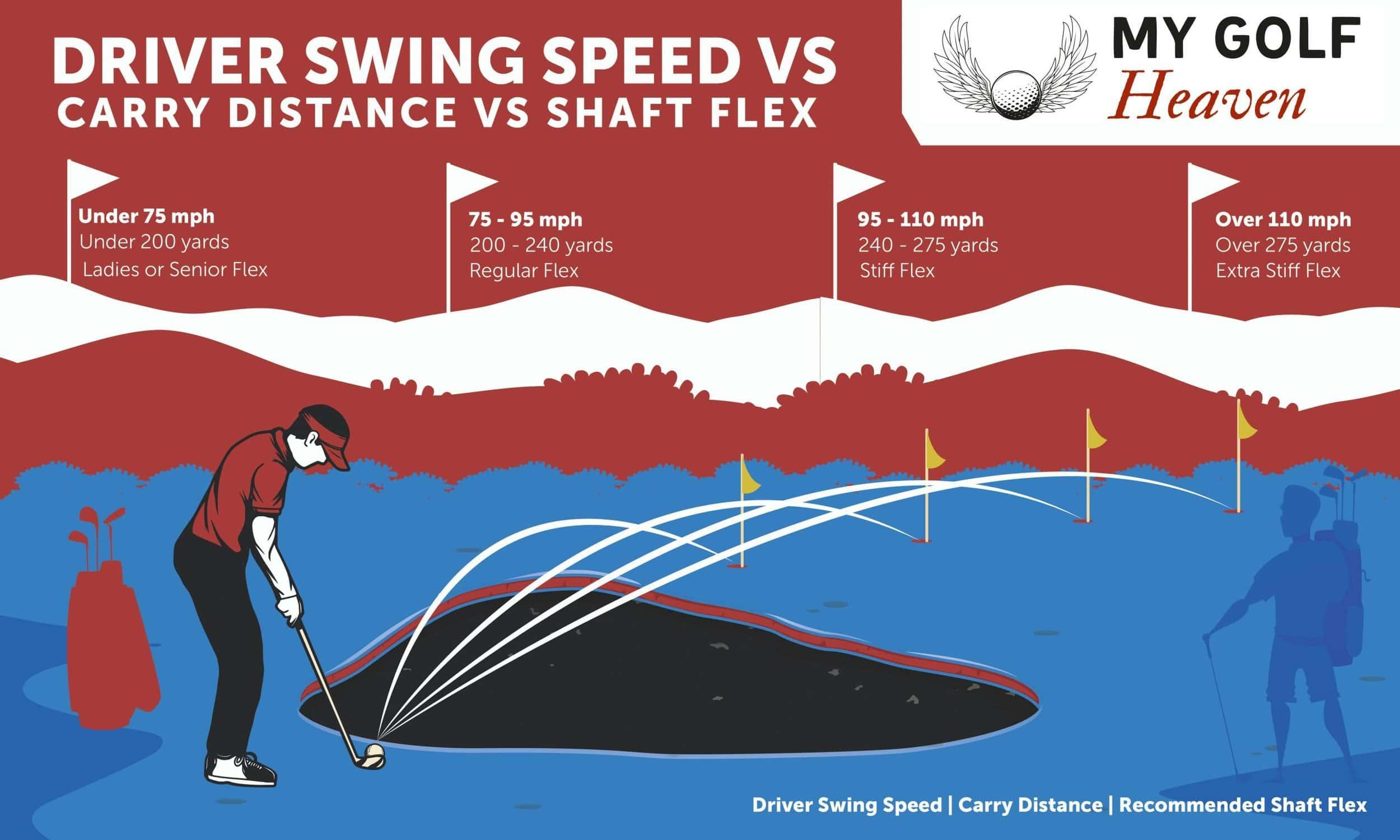 Swing Speed vs Carry Distance vs Shaft Flex